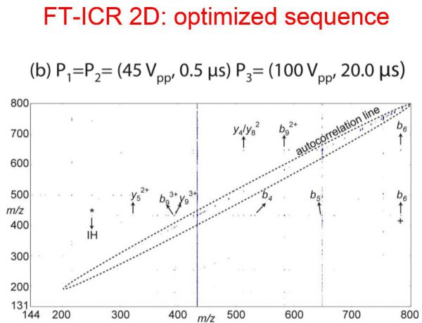 FT-ICR 2D