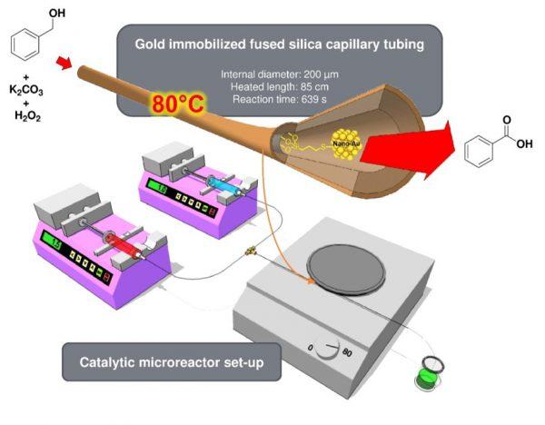 Schéma chimie en flux et chromatographie
